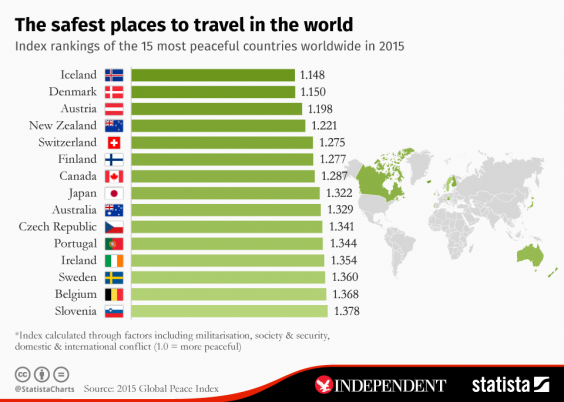 safest places to travel in the world